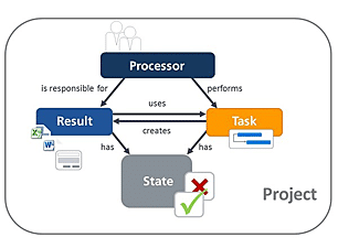 Workflows in Project Management