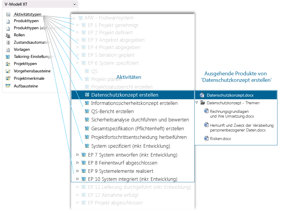 Process management with in-STEP-BLUE