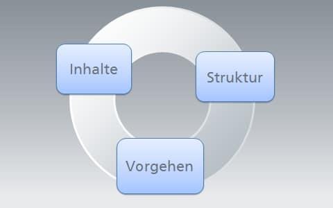 Zusammenspiel Inhalte-Struktur-Vorgehen
