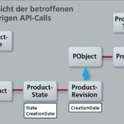 Übersicht der betroffenen API-Calls