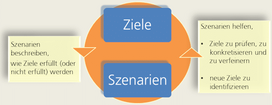 Wechselwirkungen zwischen Zielen und Szenarien