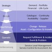 ITILV3 Prozesse