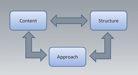 Key Factors in Software Introduction Processes