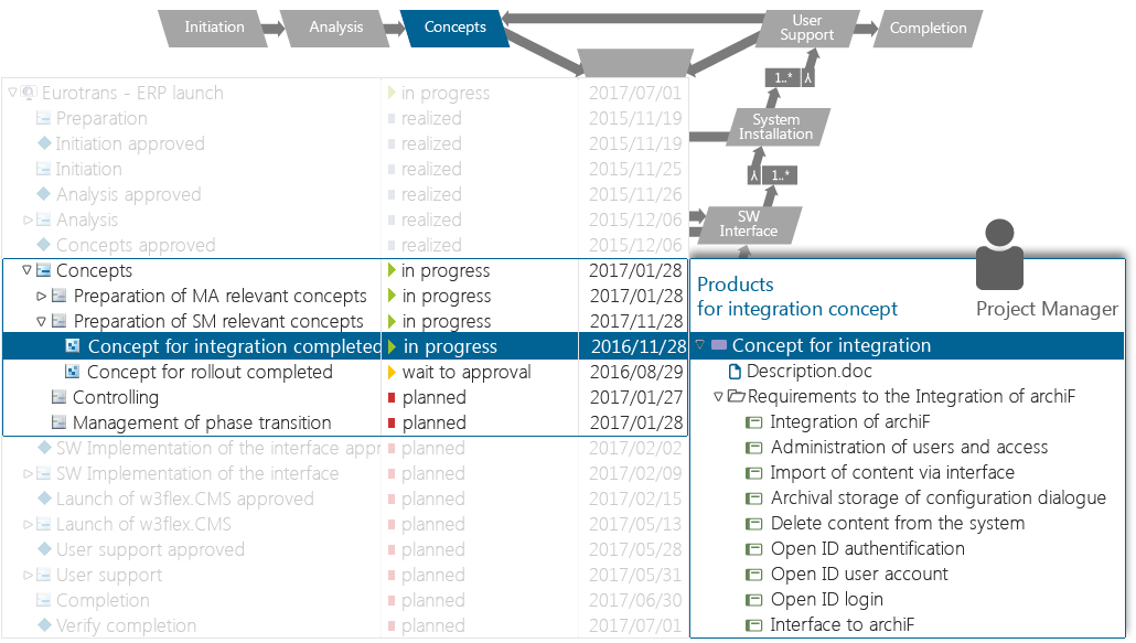 Project planing and enforcement with the project management software in-STEP BLUE