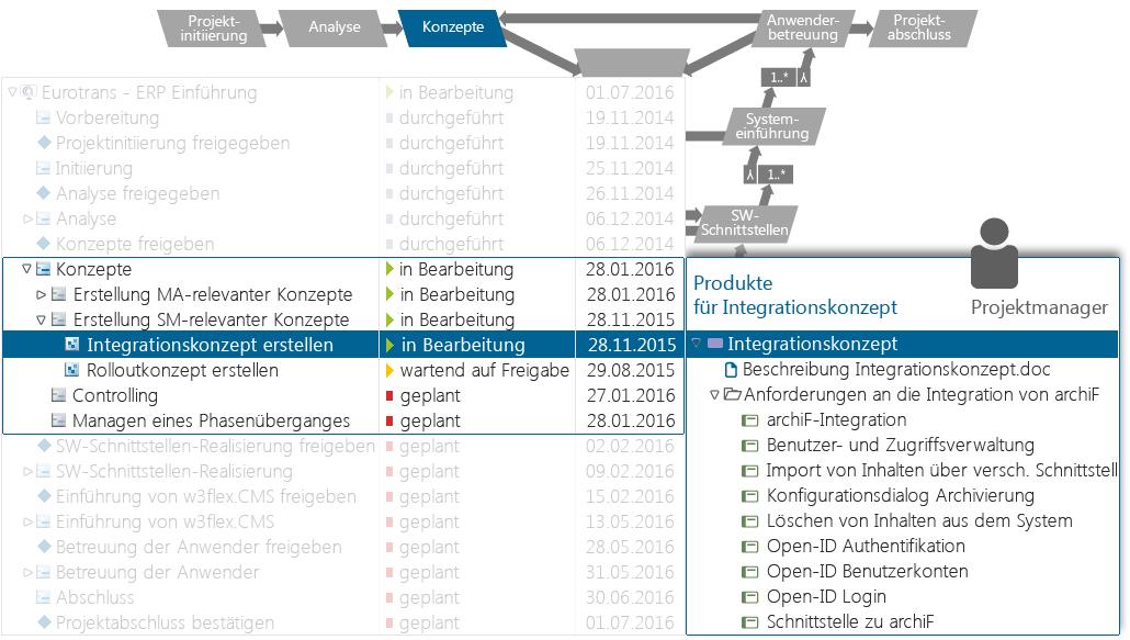 Projektplanung und Projektdurchführung mit der Projektmanagement Software in-STEP BLUE