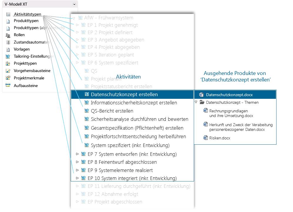 Prozessmanagement und Projektmanagement mit in-STEP BLUE
