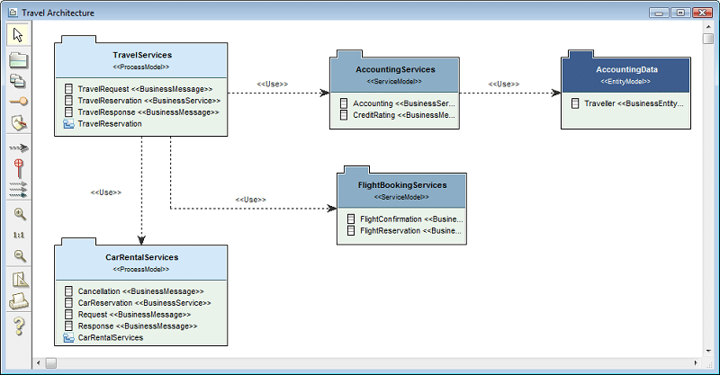 UML-Tool for model-driven development