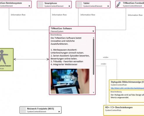 Beispiel-Diagramm-Systemkontext