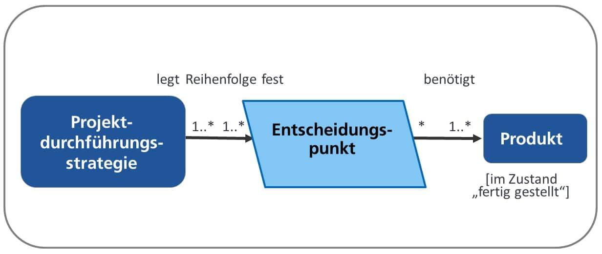 V-Modell XT Projektdurchführungsstrategie
