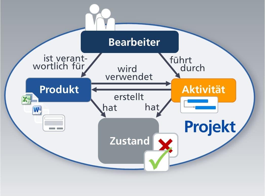 Das Projekt und der Workflow