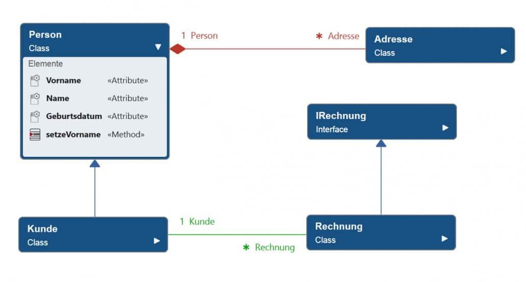 Klassendiagramme bringen Struktur