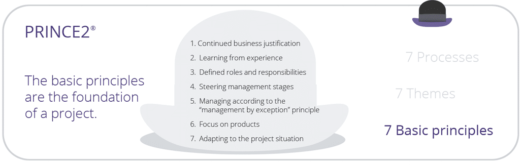 Understanding Basic Business Principles