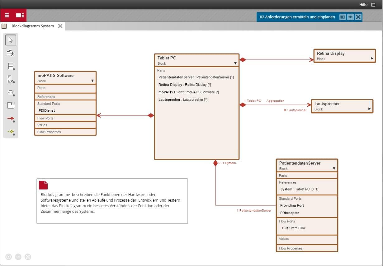 Fantastisch Was Ist Ein Blockdiagramm Ideen - Schaltplan Serie ...