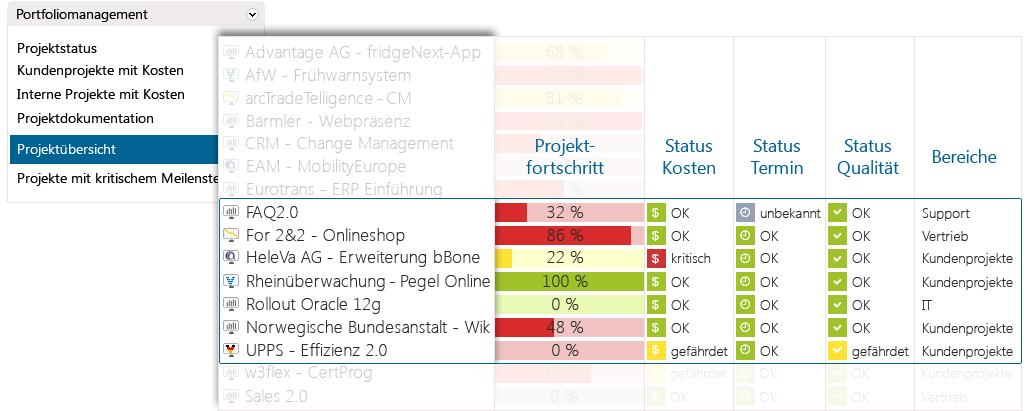 Multiprojektmanagement mit in-STEP BLUE