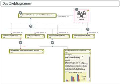 Zieldiagramm – ein Beispiel