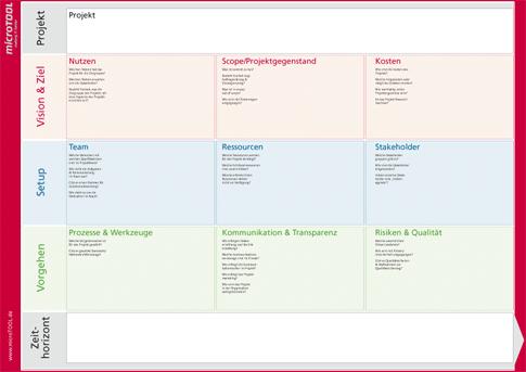 Projektmanagement-Canvas