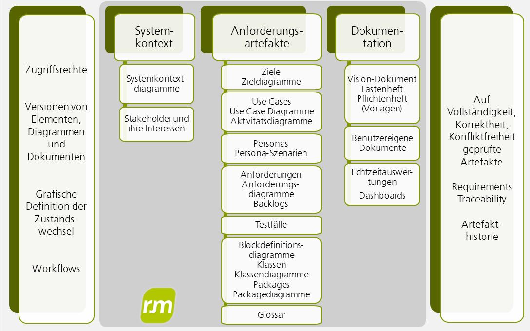 Requirements Engineering Produkte
