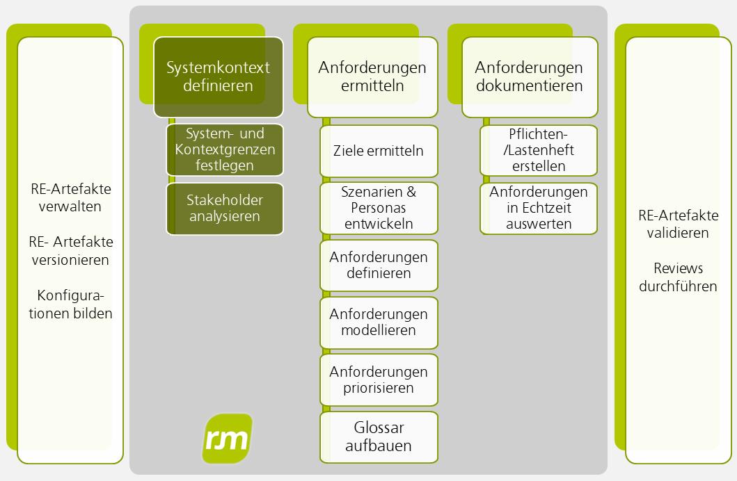 Systemkontext festlegen und Stakeholder analysieren