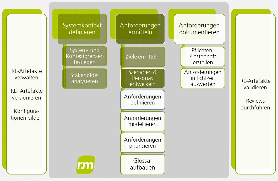 Requirements Engineering Use Cases, Personas und Szenarien