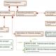 Domain structure management