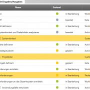 Aktivitäten in objectiF RPM mit Zustandsinformationen