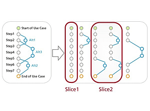 How Use Case 2.0 works