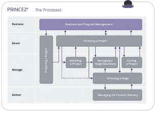 How does PRINCE2 work?
