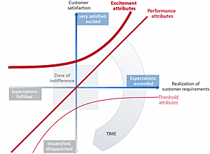 What is the Kano Model?