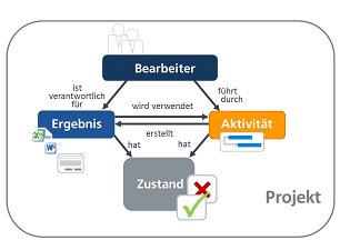 Workflows im Projektmanagement