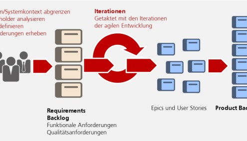 Agiles Requirements Engineering - der Ablauf bis zum Product Backlog