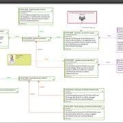 In Anforderungsdiagrammen modellieren Sie Zusammenhänge zwischen Stakeholdern, Zielen, Anforderungen und Testfällen.