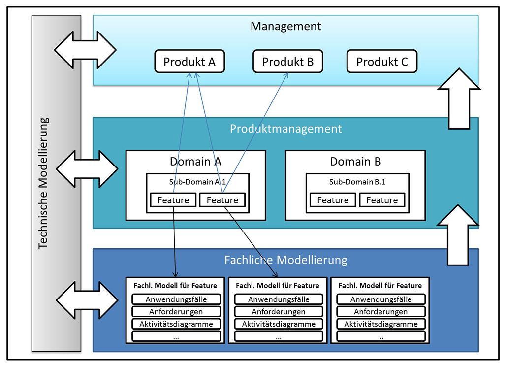 Ebenen für das Domain/Produktmanagement