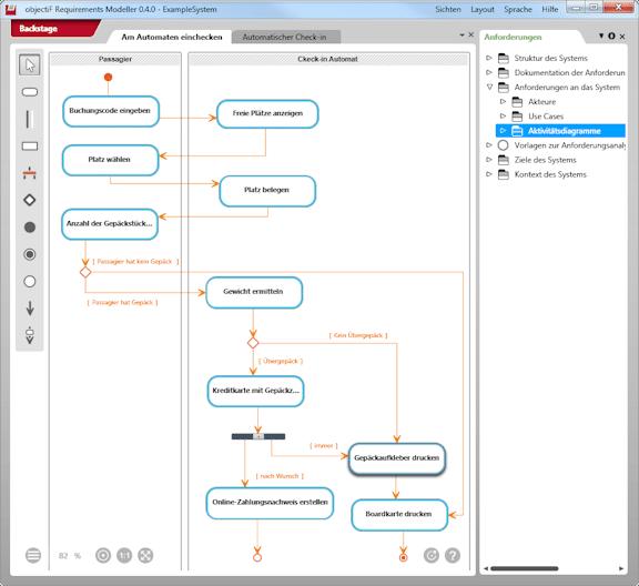 Aktivitätsdiagramm zur Beschreibung eins Use Case Szenarios