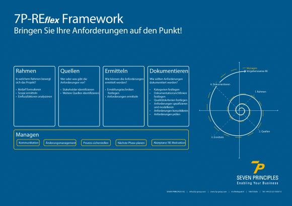 7P-REflex Framework