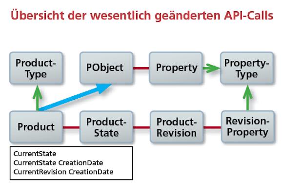 Übersicht der geänderten API-Calls
