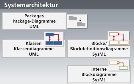 Diagrammtypen zur Beschreibung der Systemarchitektur