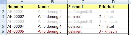 Die Tabelle mit hervorgehobenen Einträgen