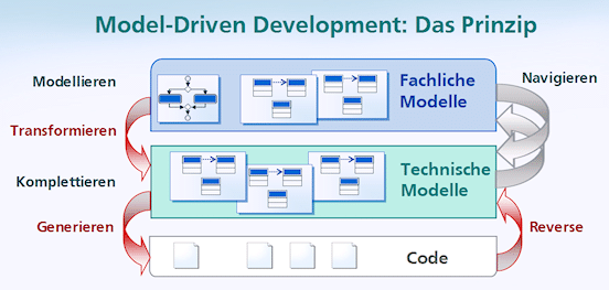 Das Prinzip Model Driven Development