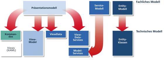 Ergebnisse der Modelltransformationen