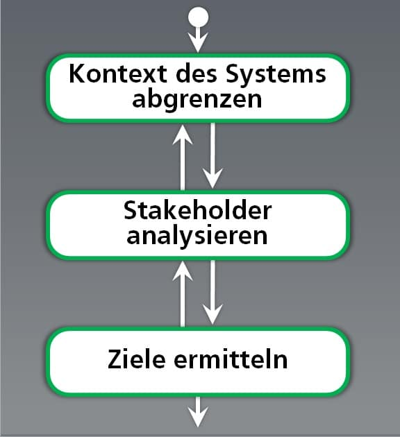 Kontext - Stakeholder - Ziele