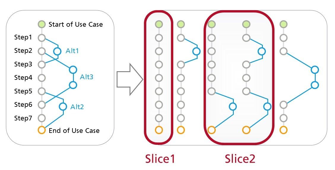 Use Cases für die agile Entwicklung