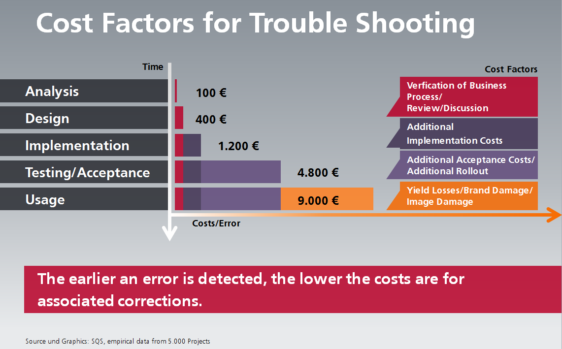 Cost Factors For Trouble Shooting