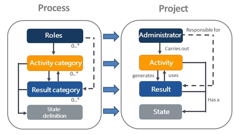 Matching process and project