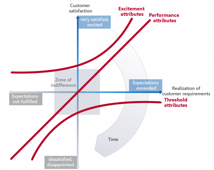 How does the Kano Model describe the connection between customer satisfaction and the realization of customer requirements?