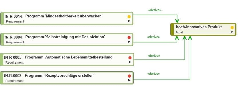 Zieldiagramm mit Anforderungen