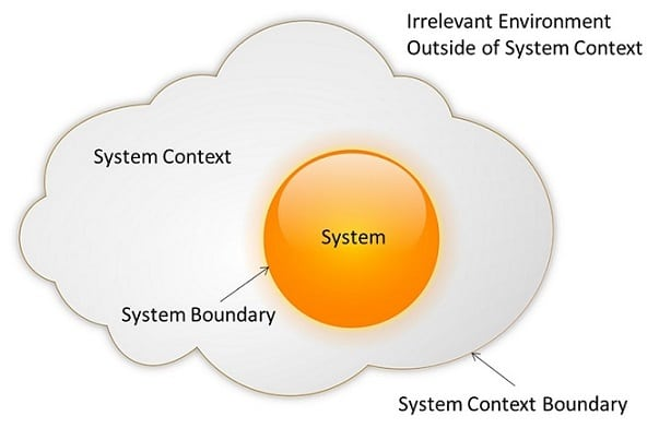 System Context with Sunny Side Up