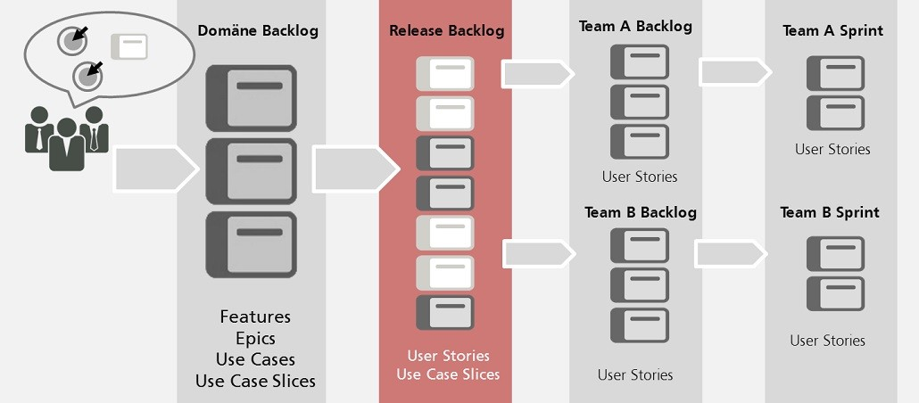 Use cases and backlogs