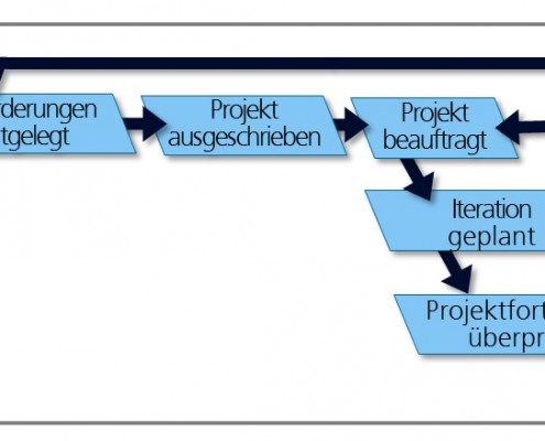 V-Modell XT Durchführungsstrategie