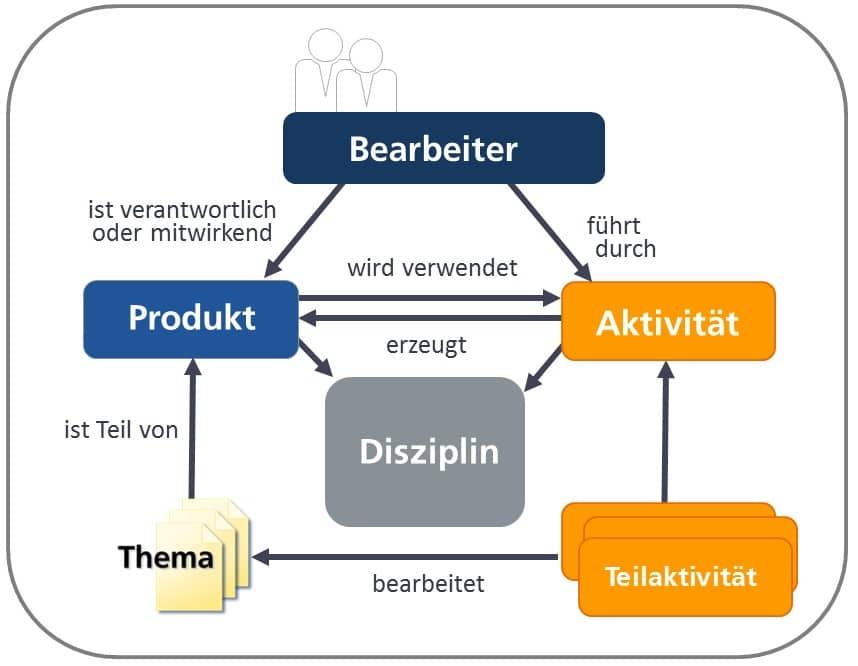 V-Modell XT Produktbearbeitung