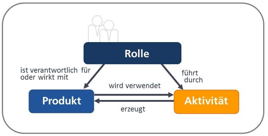 V-Modell XT Rollen